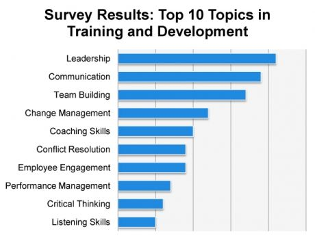 Survey Results Top 10 Topics In Training And Development