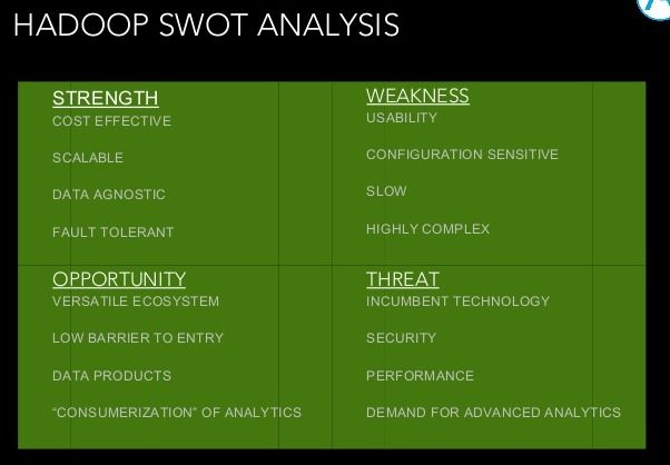 Hadoop Swot Analysis With Images Swot Analysis Data Science