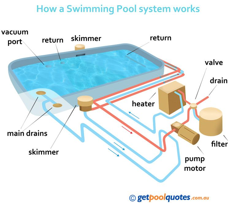 Swimming pool technology google search swimming pool pinterest swimming pools How to draw swimming pool water