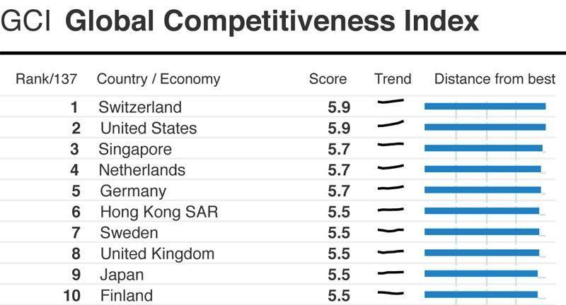 Hong Kong Economy Ranking 2018 Di 2020
