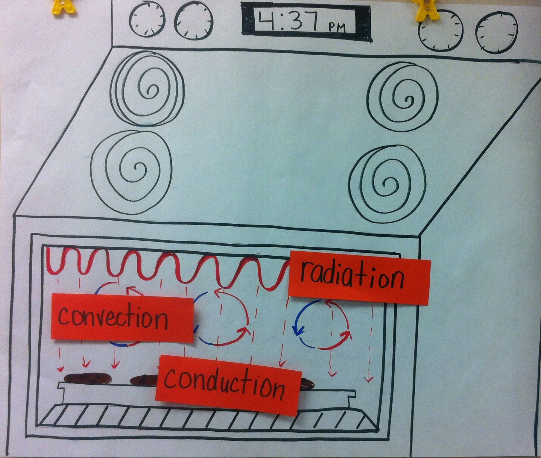 Compare An Oven To The Heating Of The Earth Use This Anchor Chart To Reinforce The Concepts Of