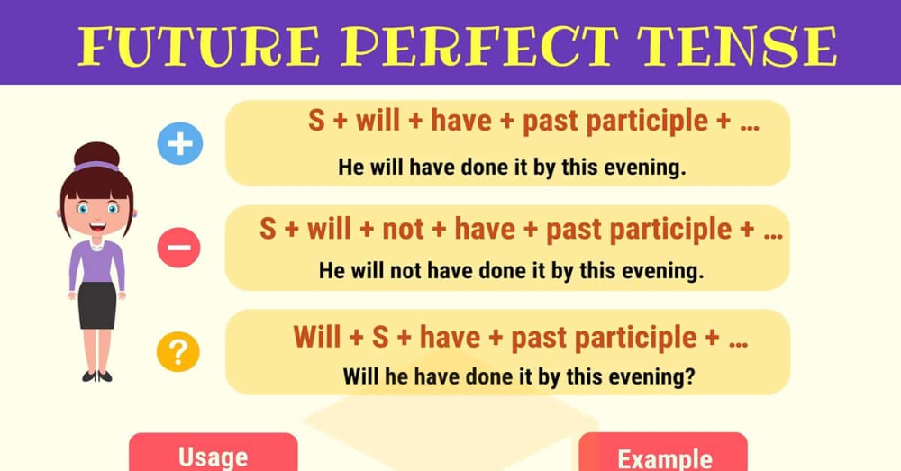 Future Perfect Tense Definition, Rules And Useful