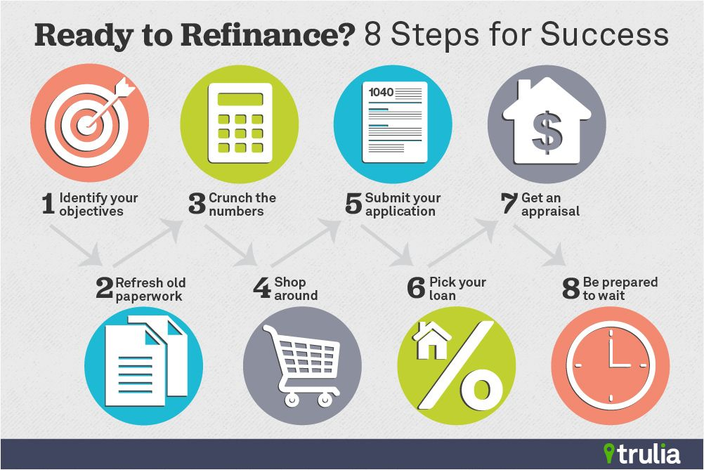 Ready To Refinance 8 Steps For Success Trulia S Blog Refinance Mortgage Refinancing Mortgage Mortgage Quotes
