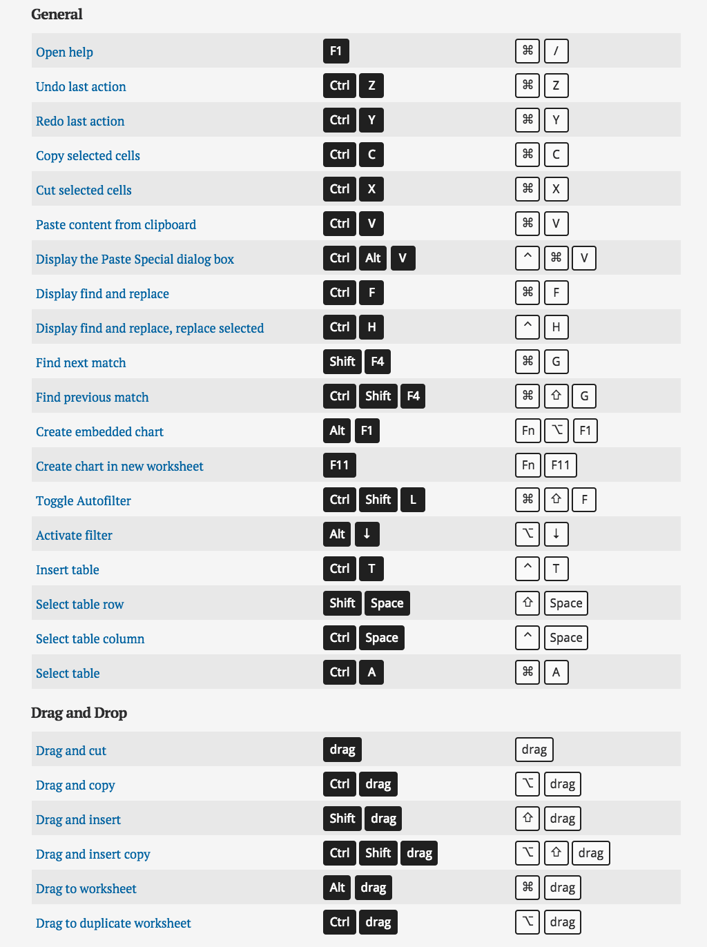 Excel shortcuts for pcmac httpsexceljetkeyboard shortcuts a clear list of over 200 excel shortcuts for both windows and mac side by side windows shortcuts in dark gray on the left mac shortcuts in white on the biocorpaavc Gallery