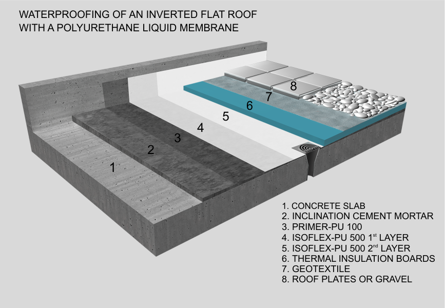 Related Image Roof Insulation Flat Roof Insulation Flat Roof