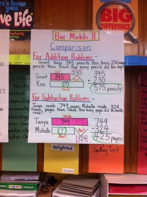 Bar Modeling Anchor Charts   Education      Math    anchor