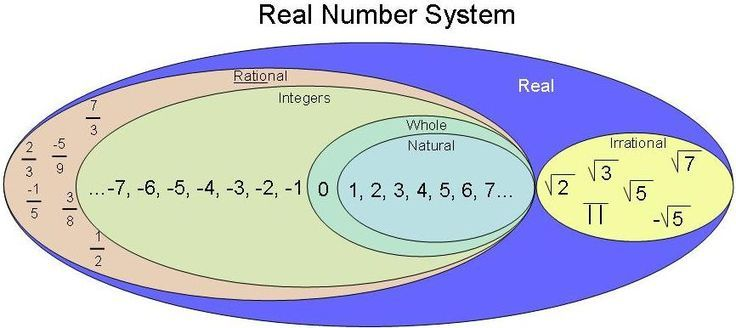 I Love This Diagram Of The Types Of Numbers Tpt Math Lessons