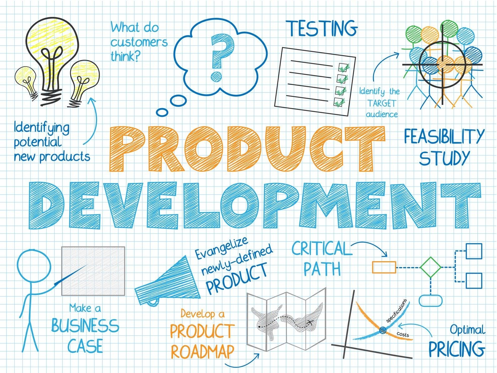 Patent Or Prototype Which Should Come First New Product Development Product Development Process Make Business