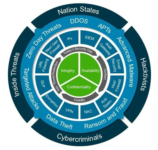 Image Result For Layered Security Defense In Depth