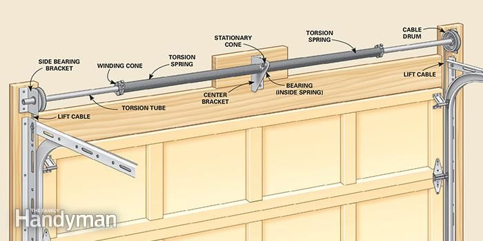 How to Repair Garage Door Springs and Cables | Garage door ... on Overhead Garage Door Spring Replacement  id=61363