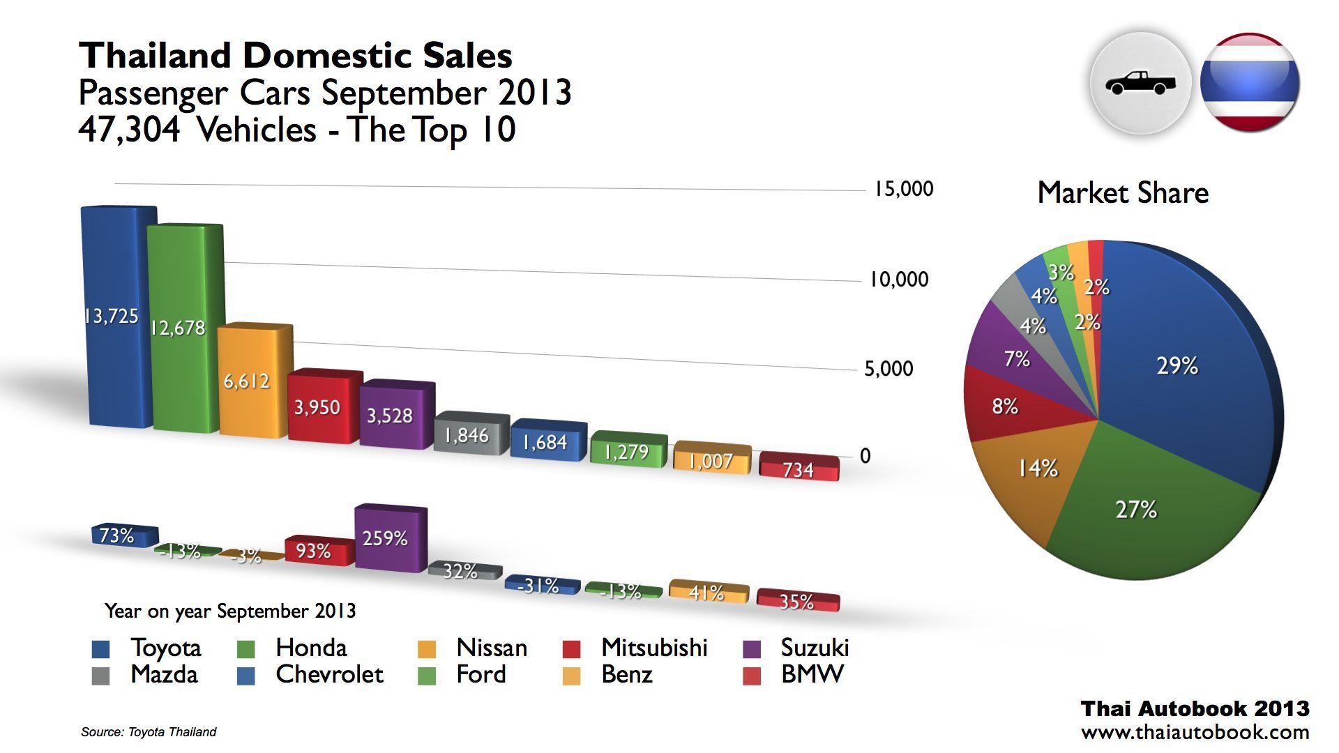 Automotive thailand statistics september 2013 commercial