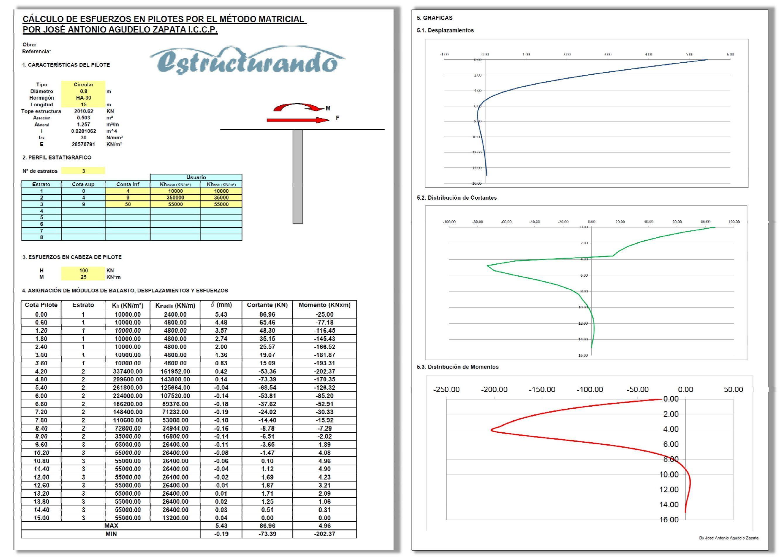 Se explica cómo usar el método matricial de la rigidez con Excel ...