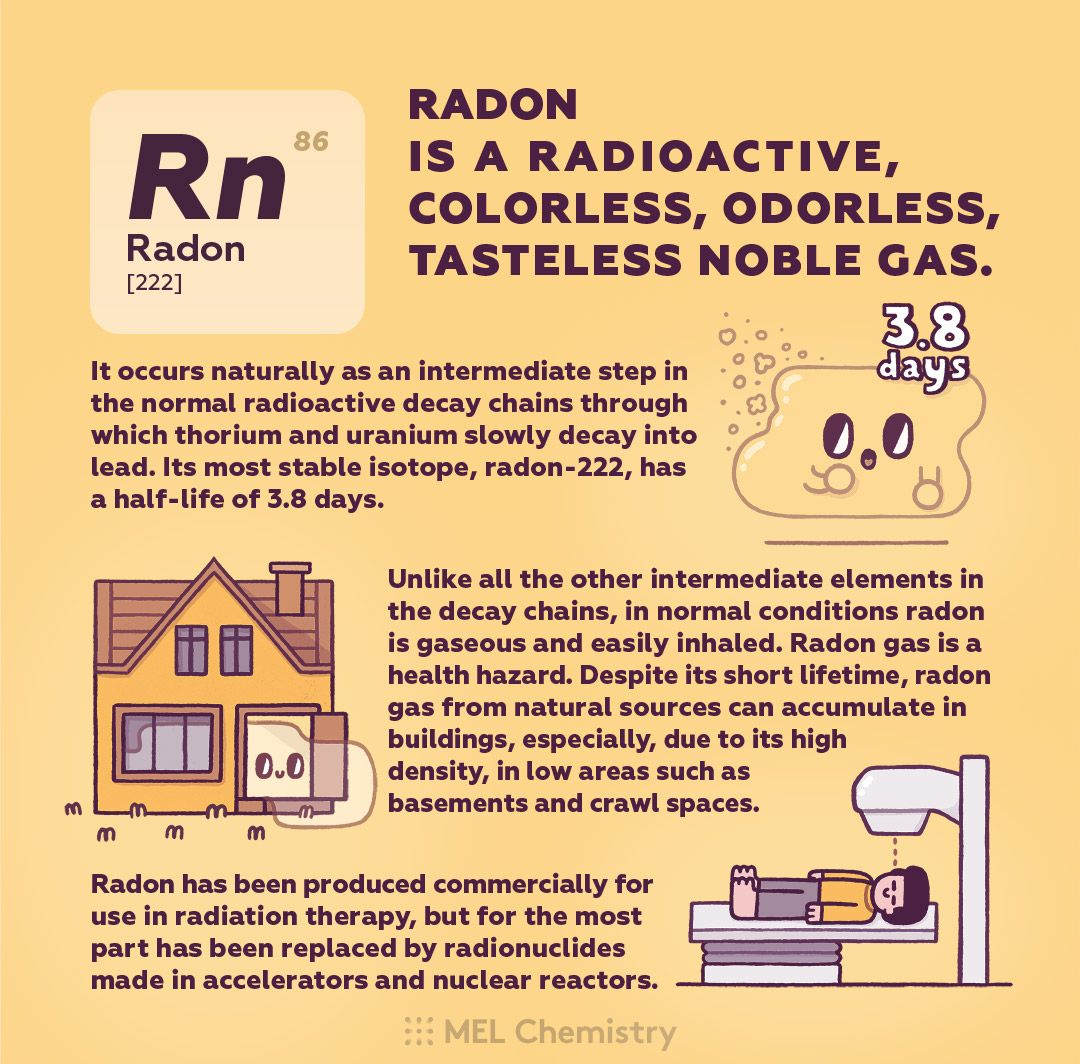 Radon S Most Stable Isotope Radon 222 Has A Half Life Of