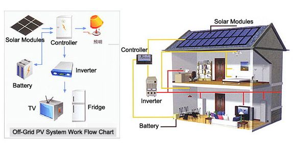 Home Solar Power System Design. Benefits of Solar Energy for Home  Panel Facts Economic