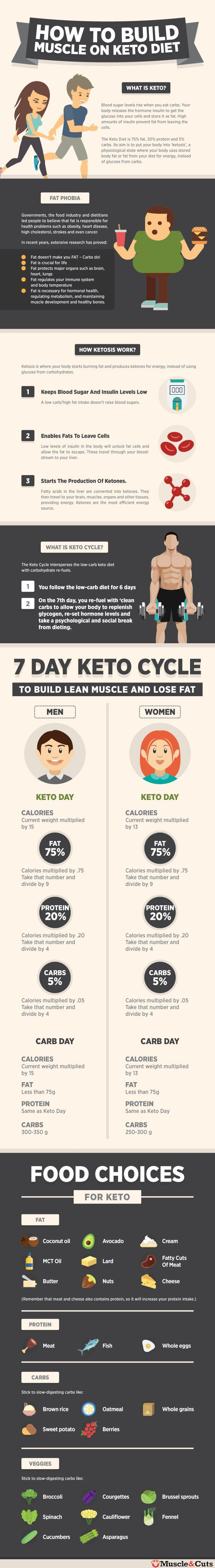 How To Build Muscle On Keto Cycle Diet Ketocycle Muscleonketo Keto Diet Keto Diet Recipes