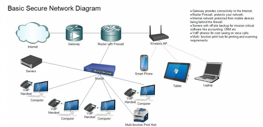 Computer Services Classifieds In Dubai Uae Network Cabling