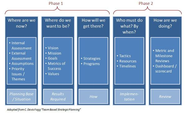 Strategic Planning Process Professional Life Pinterest - Implementation Plan Template