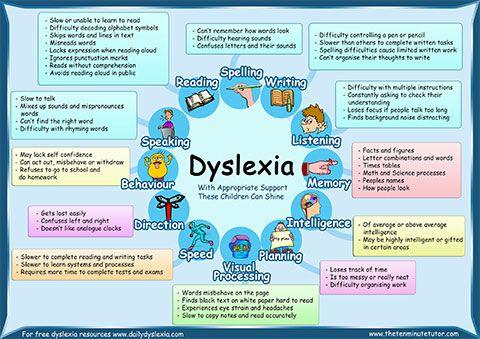 Dyslexia Poster Prints for Free   Dyslexia Resources   Dyslexia ...
