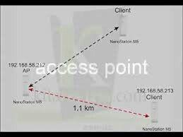 Picostation M2 Distance De Couverture Ads Line Chart Chart