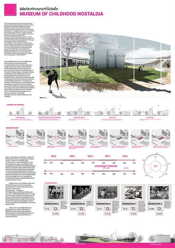 thesis architecture kmitl