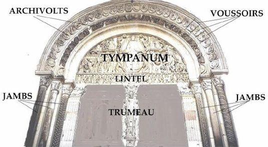 The Parts Of A Romanesque Portal Romanesque Art Christian