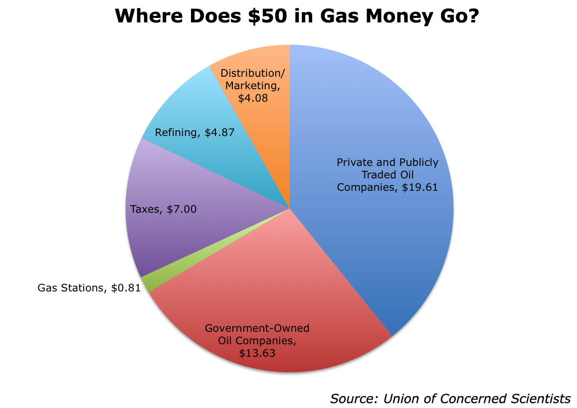 Climate Change Gas money, Gas cost, Environmental ethics