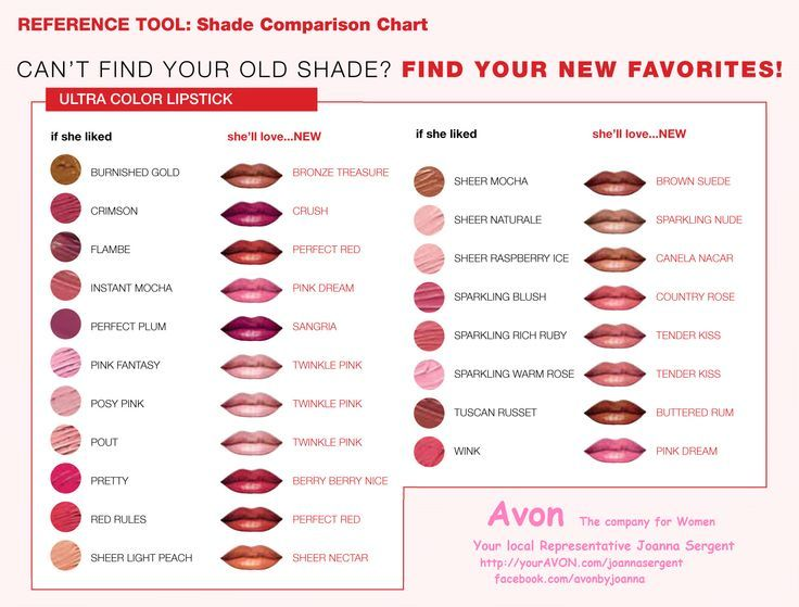 Perfect make up - Guides and charts by Avon Rep, Angel ...