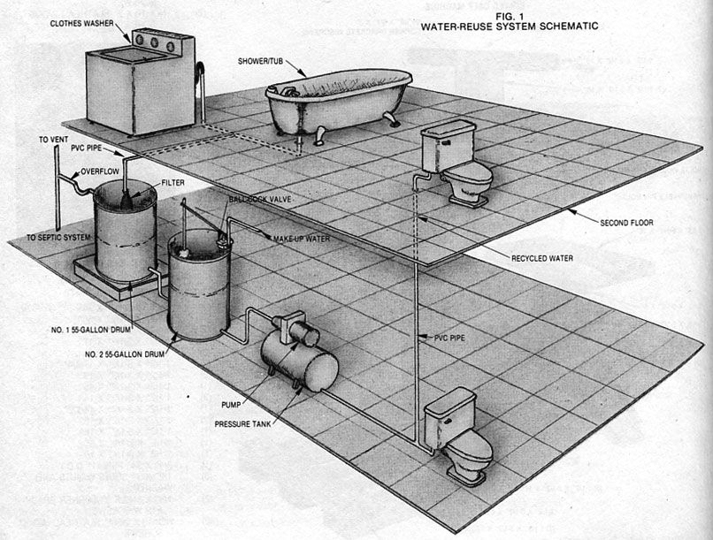 Do It Yourself Plumbing: Greywater System: A Way To Save Water At Home