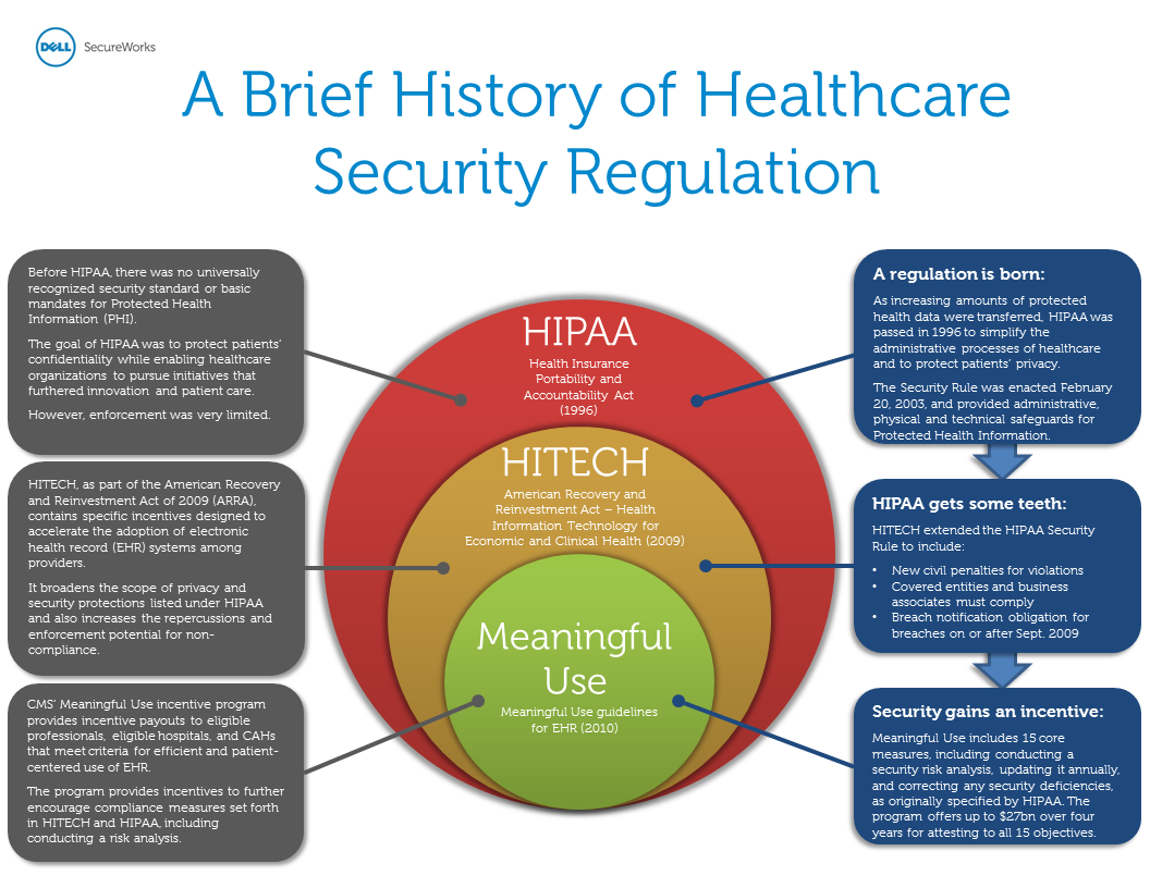 Infographic: Healthcare Security Regulation History ...