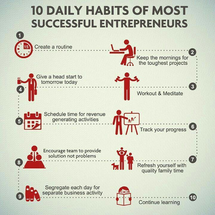 Daily Habits Of Most Successful Entrepreneurs You Can Make