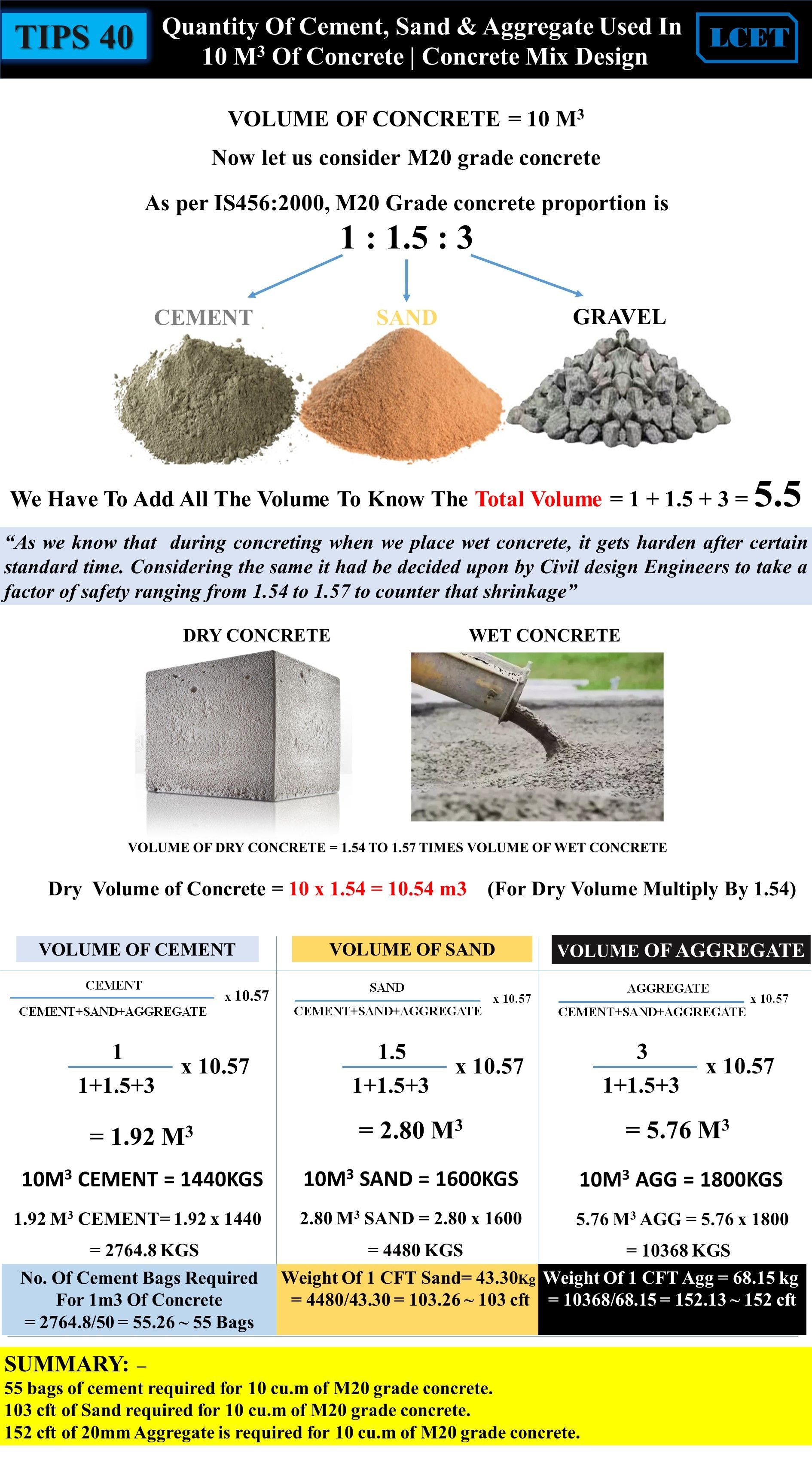 Tips 40 Quantity Of Cement Sand Aggregate Used In 10 M3 Of Concrete Concrete Mix Design In 2020 Concrete Mix Design Concrete Mixes Civil Engineering Design