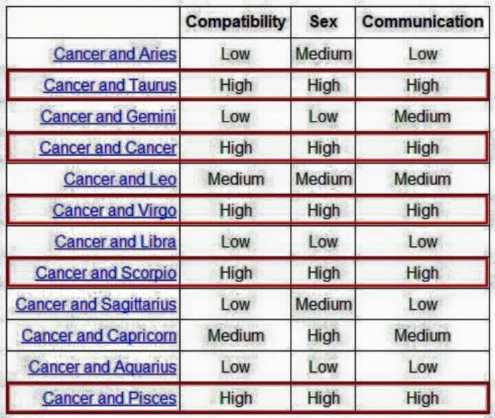 Cancer Compatible Chart With  Source By  HttpWww