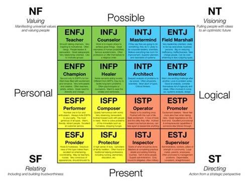 True Colors is a simplified version of the Myers Briggs personality test. (4 results as opposed to 16.) Do yours align?