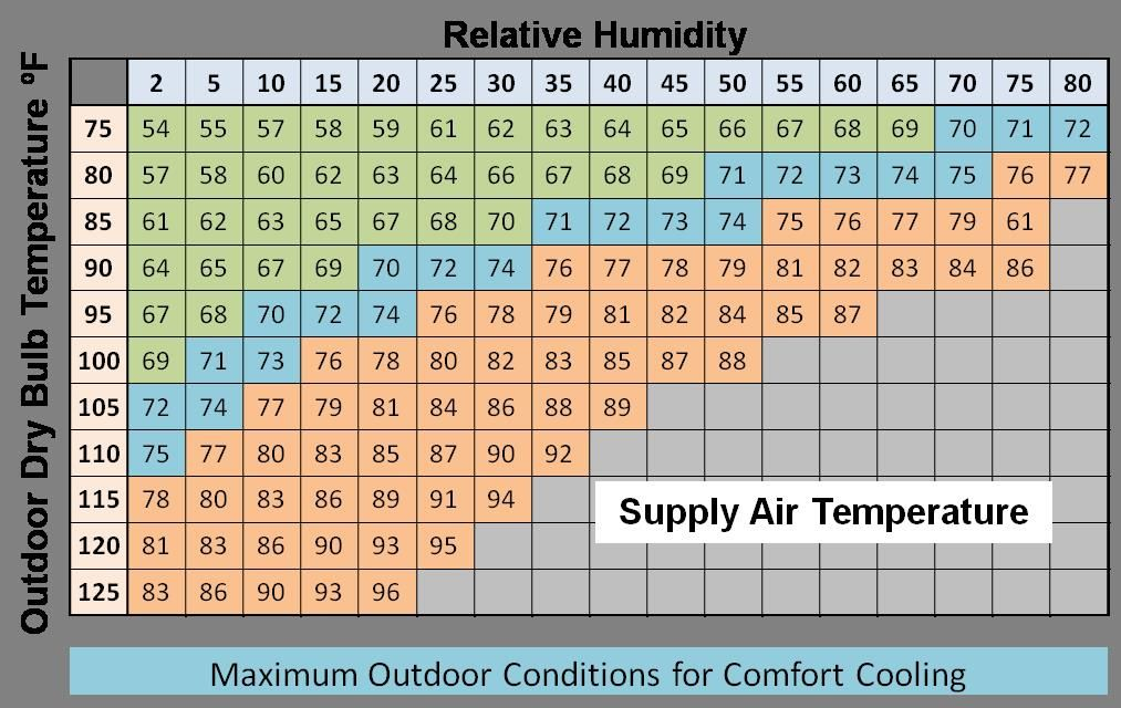 Cooling air temperatures that can be achieved by  direct evaporative cooler at various outdoor conditions also rh pinterest
