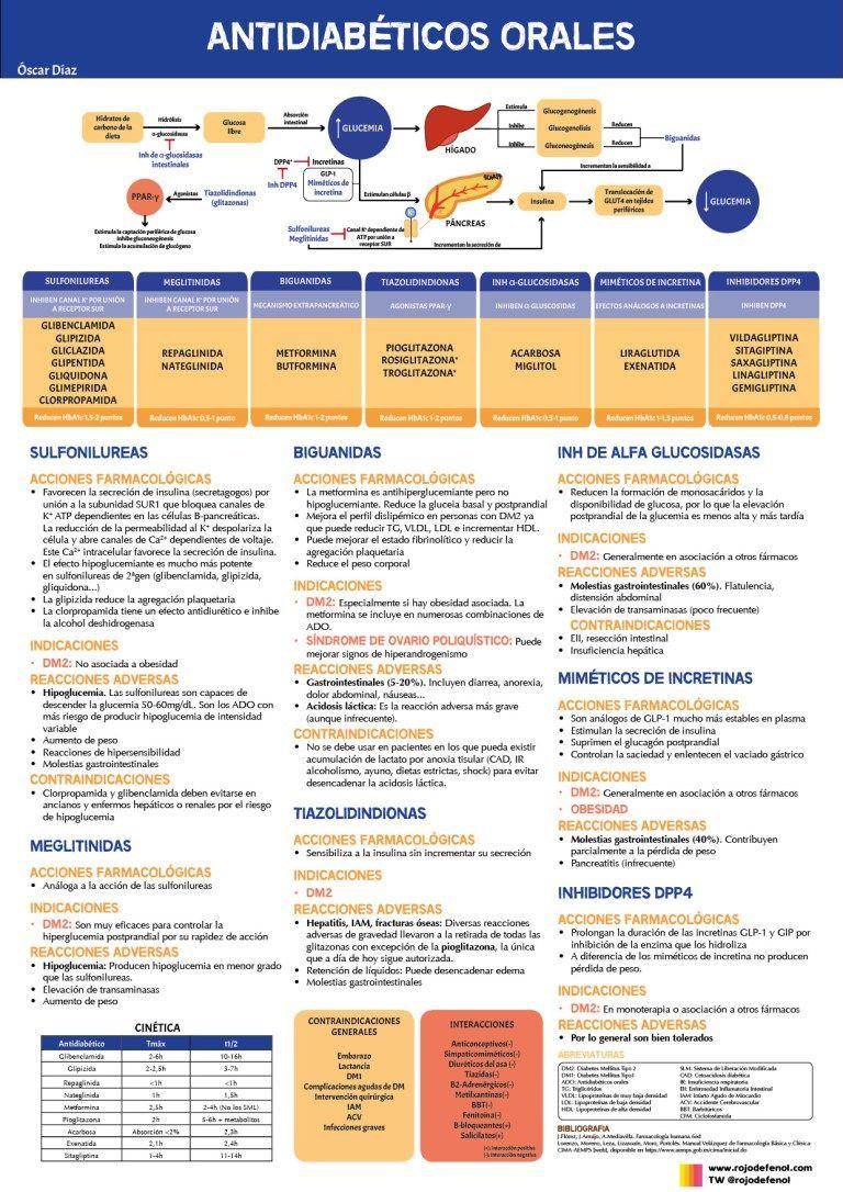 hipoglucemia postprandial en diabetes