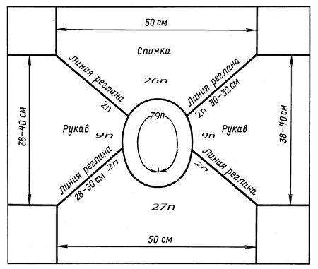 Схема расчета вязания