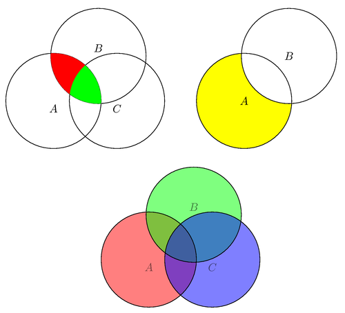 Tikz  Pgf   Other Venn Diagram Example