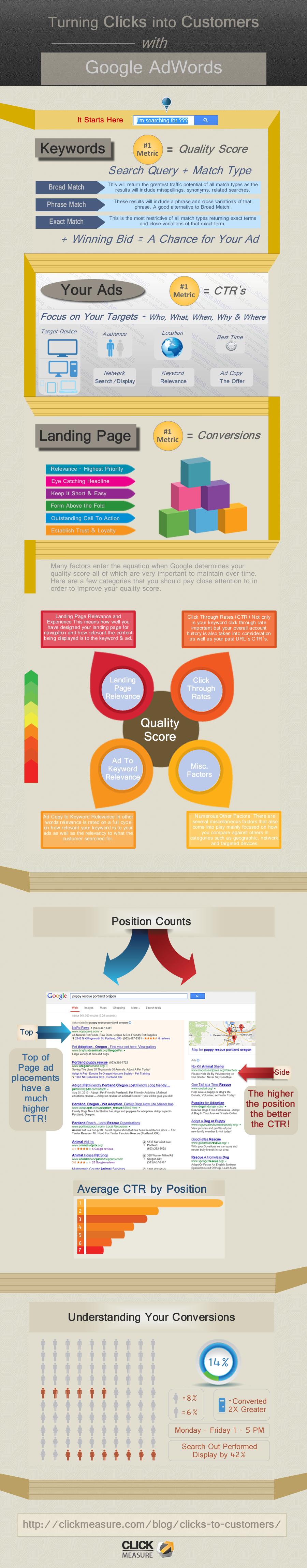 Convierte clicks en consumidores con Adwords #infografia #infographic #marketing