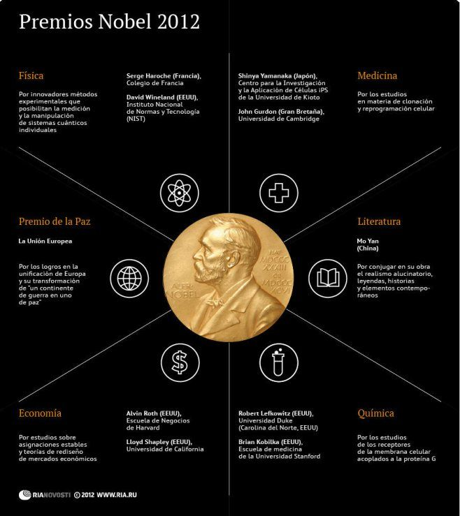 Premios Nobel 2012. #infografia #infographic #education