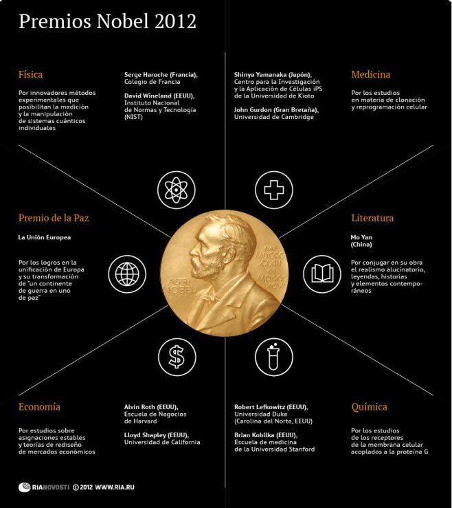 Premios Nobel 2012. #infografia #infographic #education
