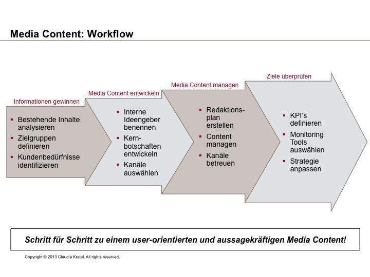 Media Content Strategie