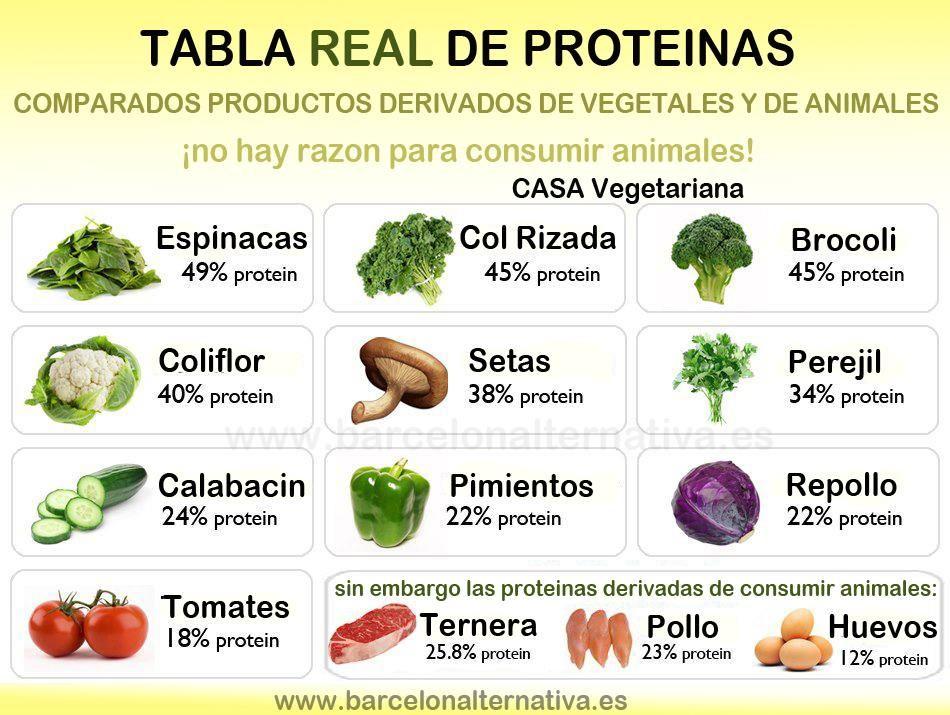 Tabla De Proteínas Vegetales Según John Robbins High Protein Vegetables Vegetable Protein High Protein Recipes