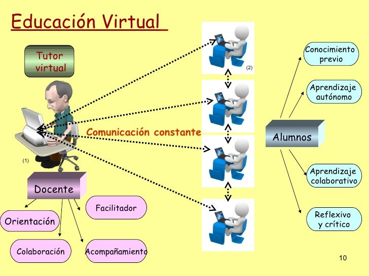 Educacion Virtual Best Teacher Education Teacher