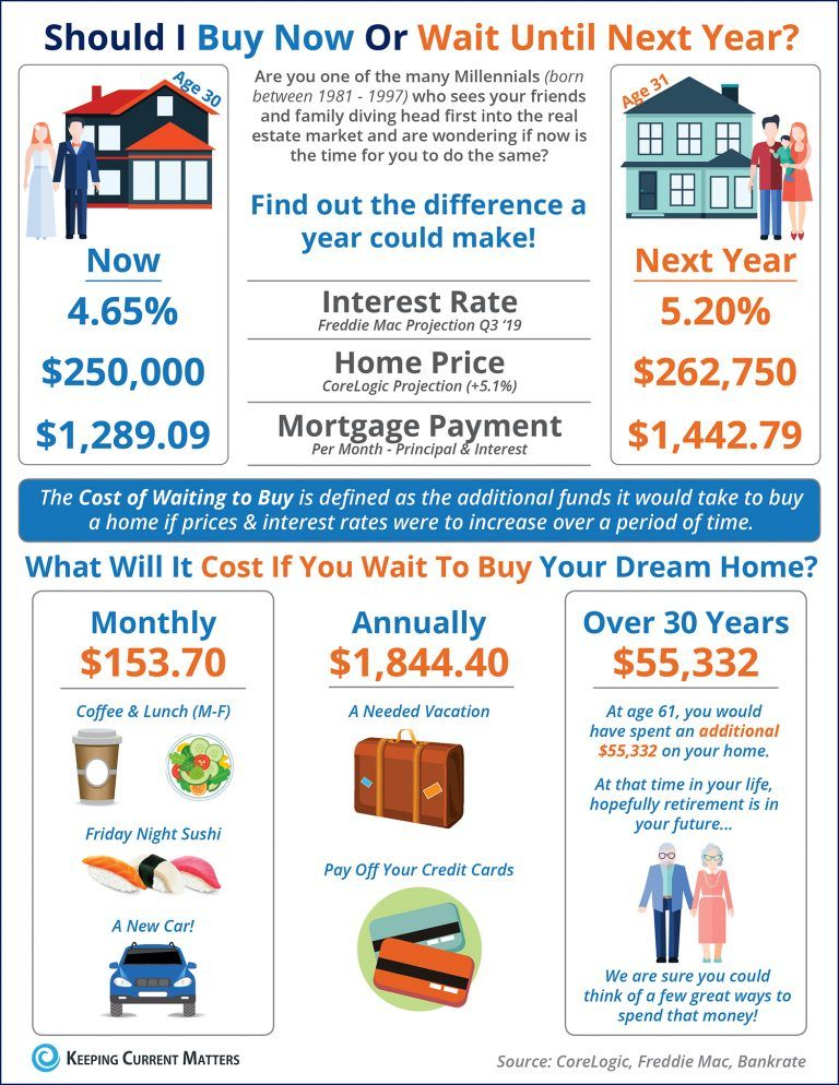 Should I Buy Now? Or Wait Until Next Year? INFOGRAPHIC Keeping