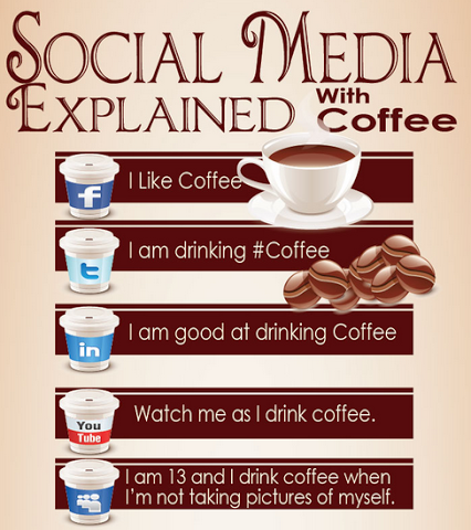 Social Media Humor | Social Media Explained With Coffee | From Funny Technology on Google Plus