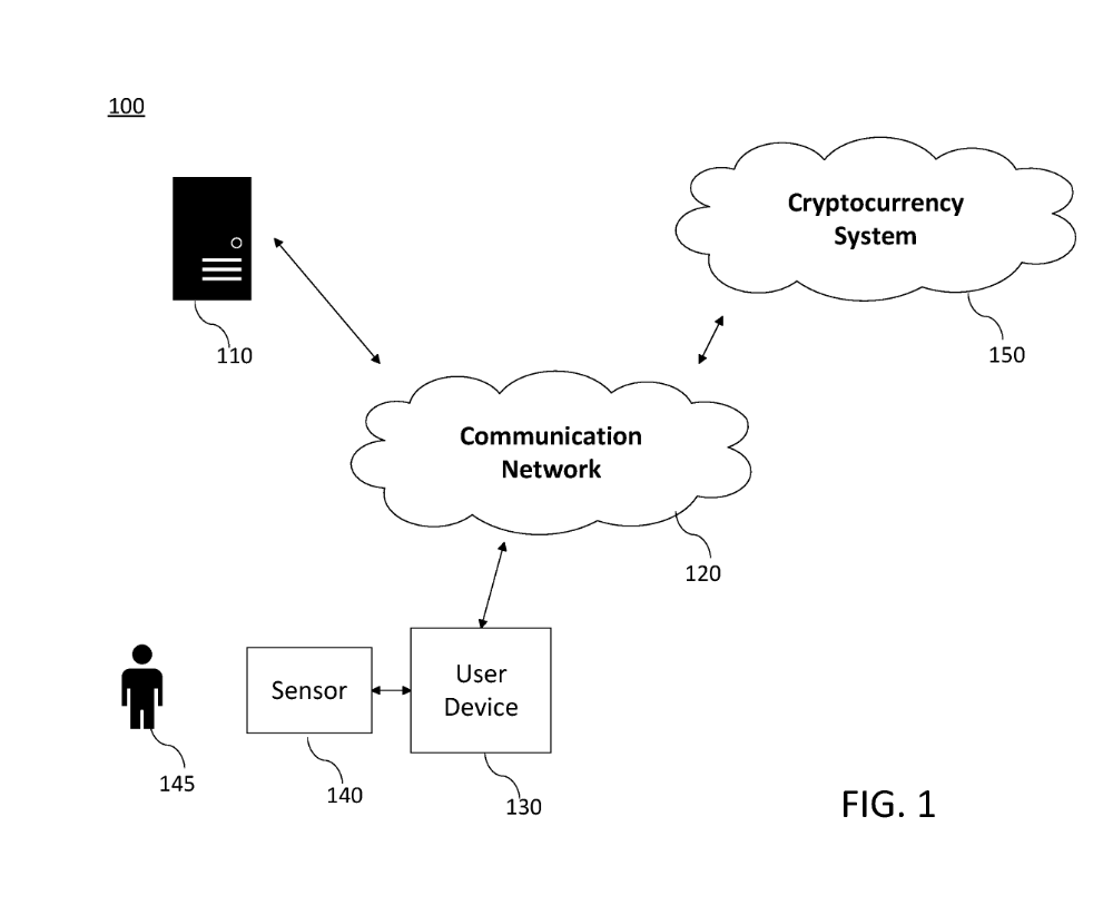 Wo2020060606 Cryptocurrency System Using Body Activity Data Human Body Activities Cryptocurrency Activities