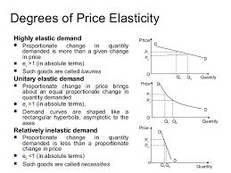 Elasticity Of Demand Economics Notes Economic Model Micro