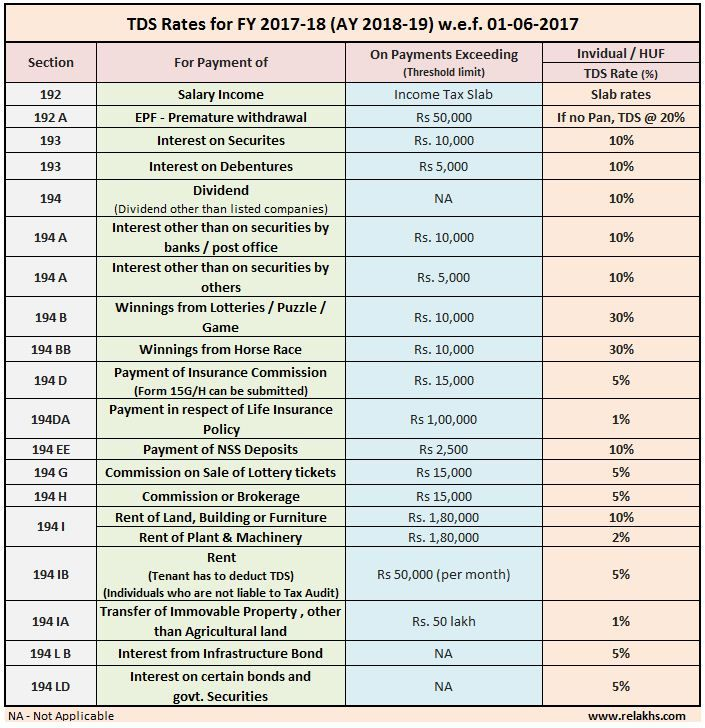 Latest TDS Rates Chart for FY 201718 / AY 201819 Tax