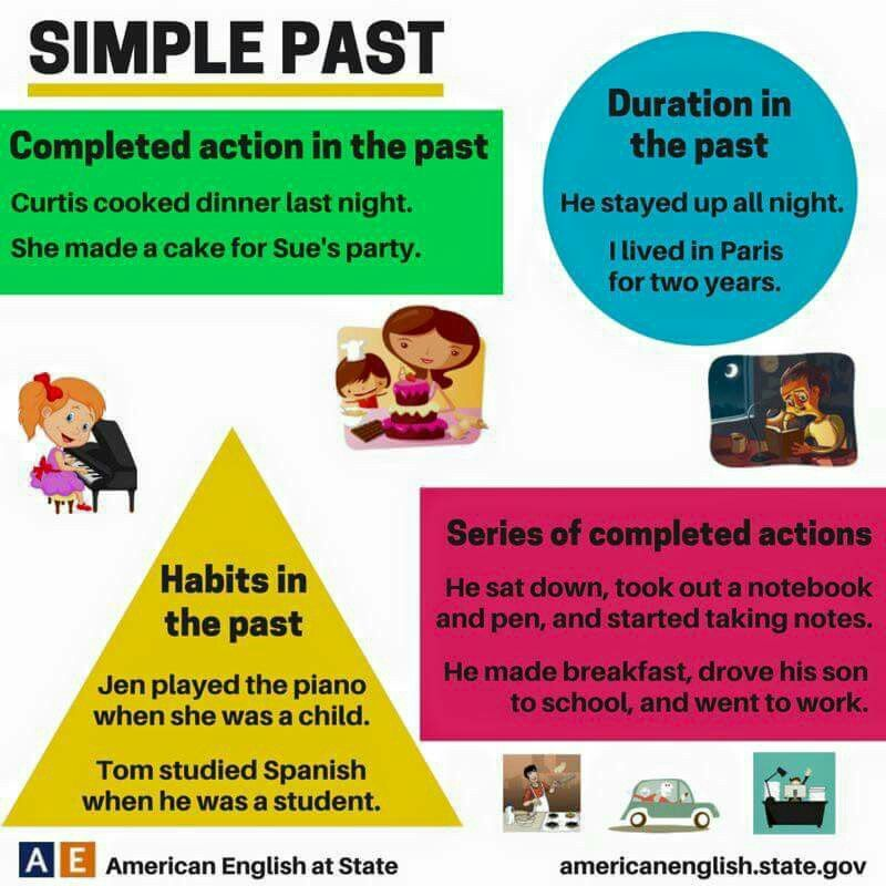 Simple Past Tense Education English English Grammar English