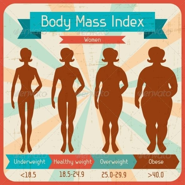 Body Mass Index Retro Poster  Infographic Templates Infographics
